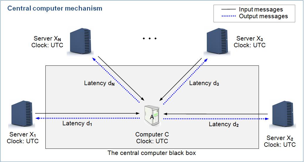 Central computer mechanism